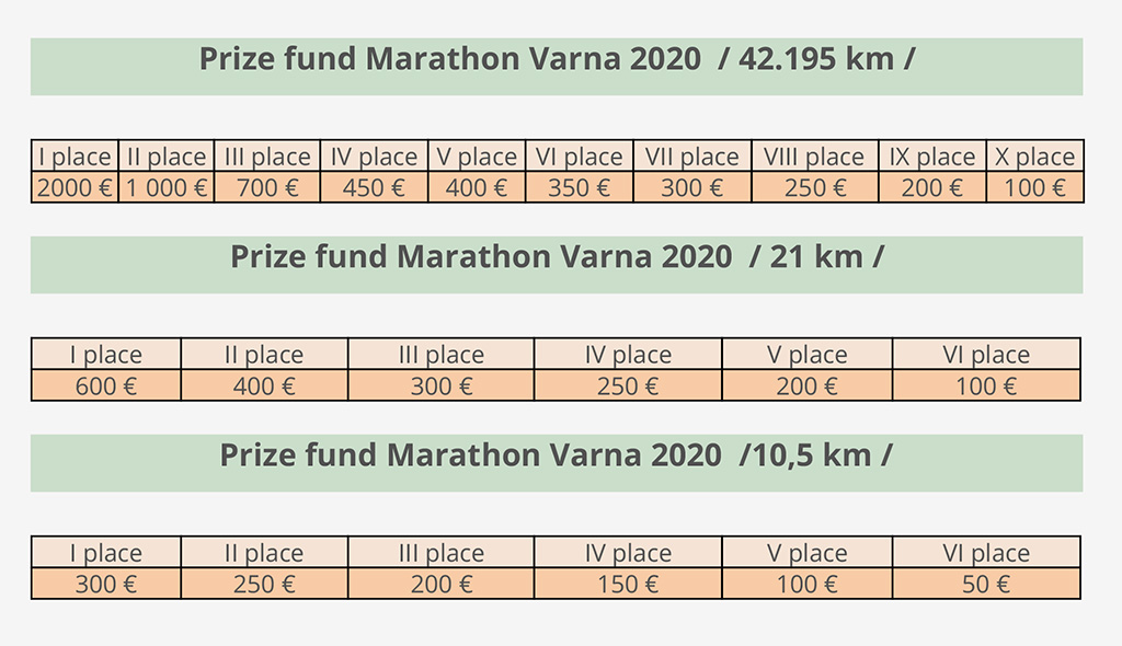 Prize Fund for Marathon Varna 2020