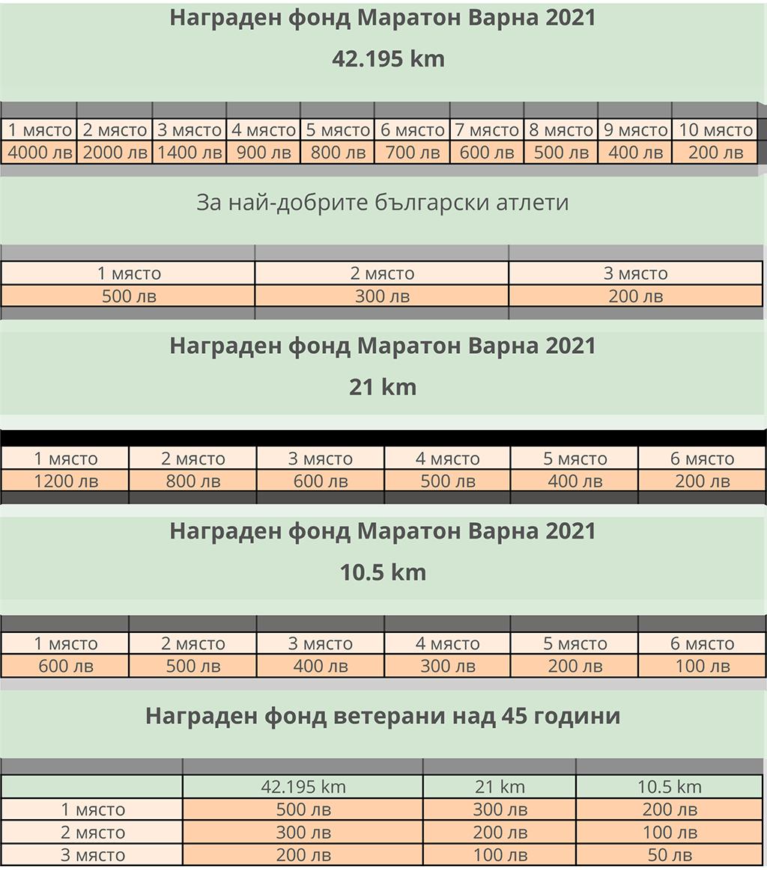 Награден фонд в лева - за 2021г