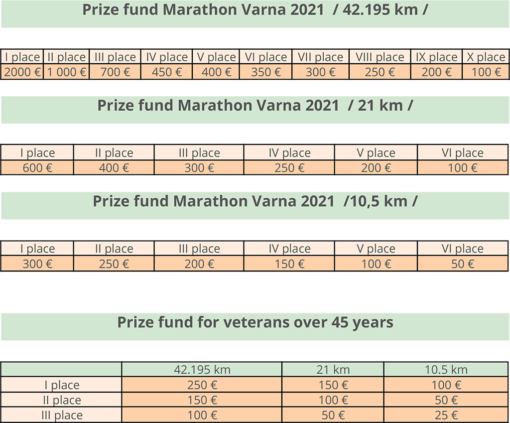 Prize Fund for Marathon Varna 2021